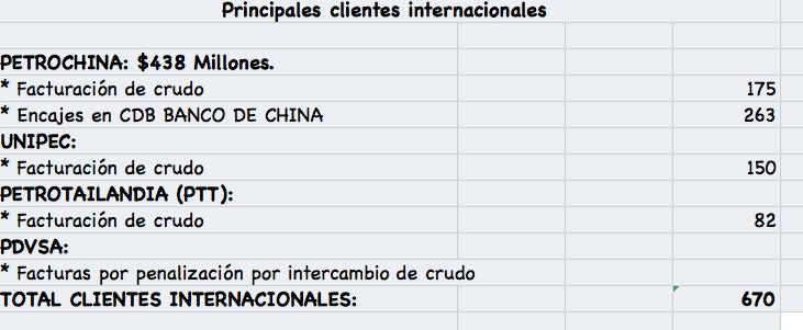 Principales clientes internacional