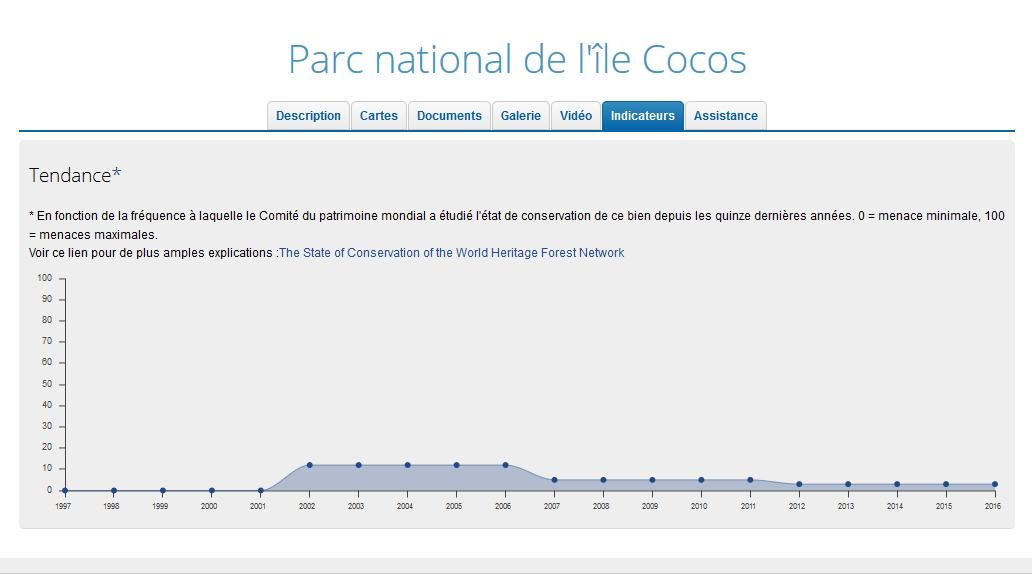 Isla de Cocos, amenazas