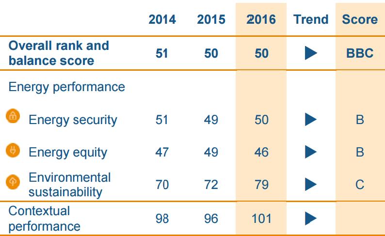 ranking energía 2016 segmento